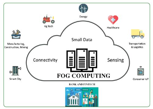 Hiệu quả của điện toán sương mù trong lĩnh vực Fintech