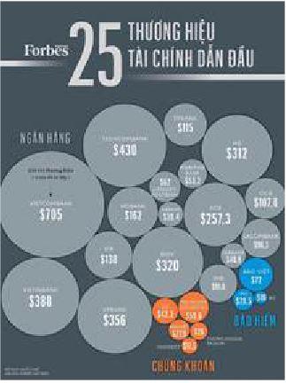 Giá trị thương hiệu Vietcombank vượt trội  và đứng đầu trong Top 25 thương hiệu tài chính dẫn đầu do Forbes Việt Nam công bố