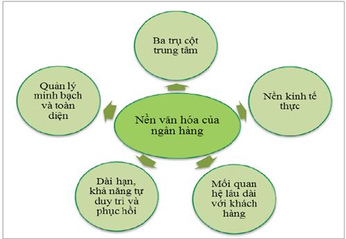 Kinh nghiệm cho Việt Nam từ xây dựng khung chính sách quản lý rủi ro môi trường và xã hội nhằm hướng đến phát triển bền vững hệ thống ngân hàng