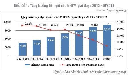 Tăng trưởng huy động vốn từ tiền gửi khách hàng tại ngân hàng thương mại Việt Nam
