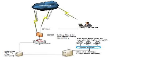 Giải pháp nâng cao chất lượng giám sát QTDND qua phần mềm kết nối thông tin với NHNN chi nhánh tỉnh, thành phố