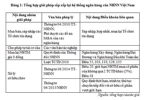 Sắp xếp lại hệ thống ngân hàng Việt Nam trong bối cảnh tái cơ cấu