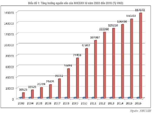 Ngân hàng Chính sách xã hội Việt Nam: 15 năm một chặng đường hình thành và phát triển