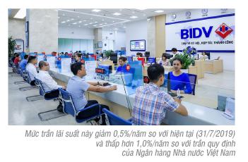 BIDV giảm trần lãi suất cho vay xuống 5,5% năm đối với 03 nhóm đối tượng khách hàng ưu tiên