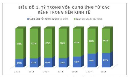 Phát huy vai trò huy động vốn của thị trường tài chính đối với các doanh nghiệp nhỏ và vừa tại Việt Nam