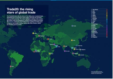 Việt Nam đứng ở vị trí cao về tiềm năng tăng trưởng thương mại