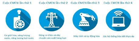 Tác động của cách mạng công nghiệp 4.0 đến ngành Ngân hàng và mục tiêu ngân hàng số của Vietcombank
