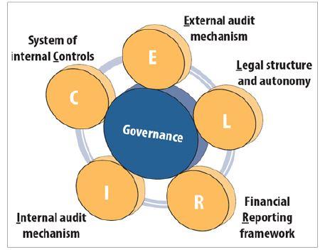 Đánh giá an toàn Ngân hàng trung ương - Tạo tiền đề hướng tới phương pháp kiểm toán hiện đại